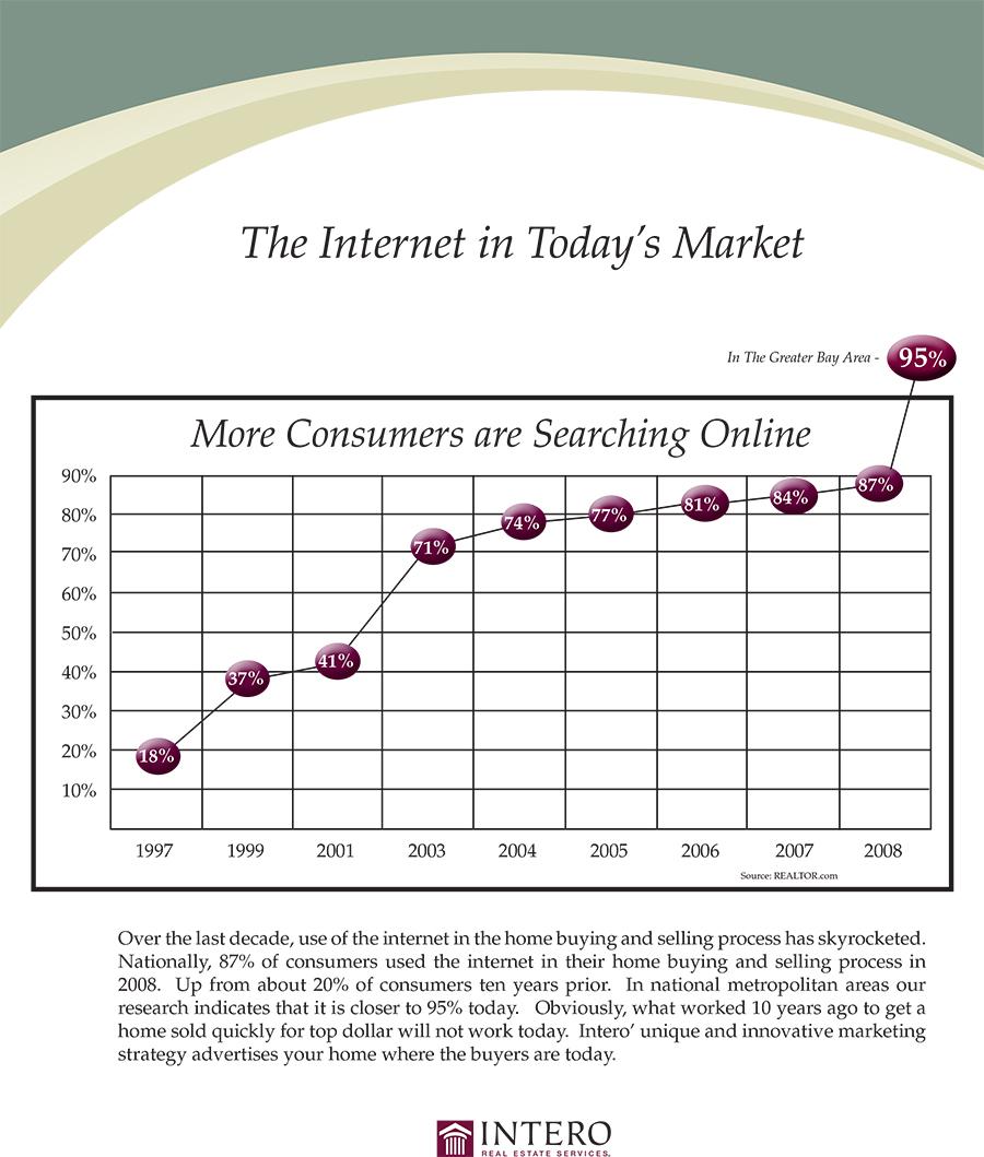 internet_in_todays_market